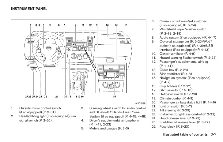 2010 Nissan Versa Fuse Box Wiring Diagram Tell Warehouse C Tell Warehouse C Pasticceriagele It