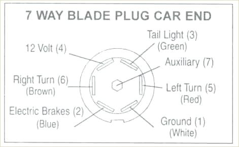 Rv 7 Blade Wiring Diagram from static-assets.imageservice.cloud
