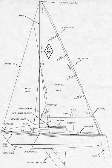 1972 Catalina 22 Wiring Diagram - Rj45 Cat 5 Wiring Diagram for Wiring  Diagram SchematicsWiring Diagram Schematics