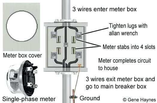 Meter Base Disconnect Wiring Diagram Bmw Ac Wiring Diagrams Toshiba Power Pole Waystar Fr