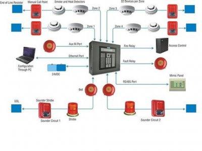 Rh 1107 Fire Alarm Systems Typical Wiring Diagram Zeta Alarm Systems