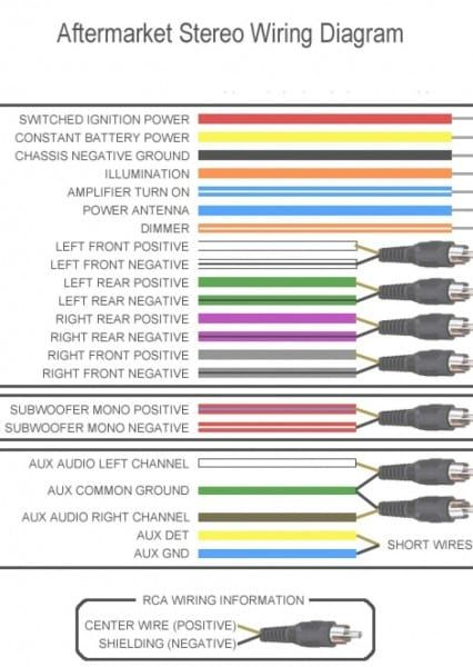 Amazing Jvc Car Stereo Wire Colors Diagram Color Wire Car Wiring Cloud Dulfrecoveryedborg