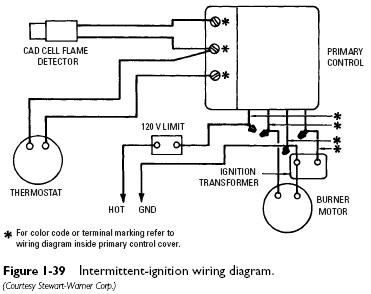 [DIAGRAM_34OR]  SA_8813] Burner Control Wire Diagram Download Diagram | Wiring Diagram Oil Furnace |  | Www Mohammedshrine Librar Wiring 101