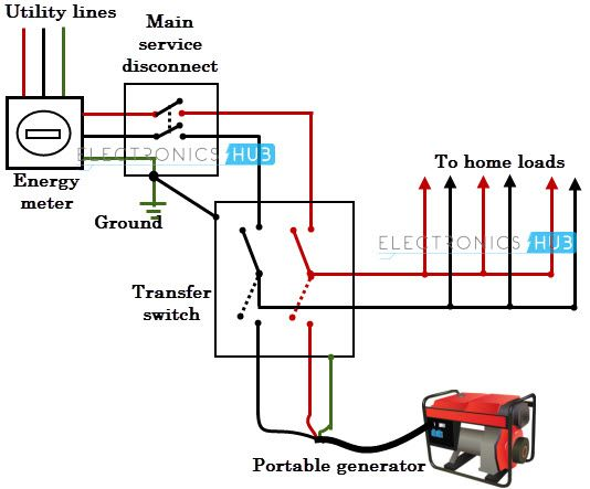 Pleasant Home Generator Wiring Diagram Wiring Diagram Wiring Cloud Itislusmarecoveryedborg