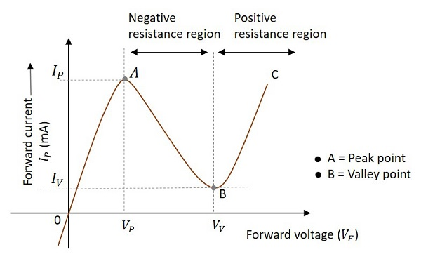 Surprising Sinusoidal Oscillators Negative Resistance Oscillators Wiring Cloud Ittabpendurdonanfuldomelitekicepsianuembamohammedshrineorg