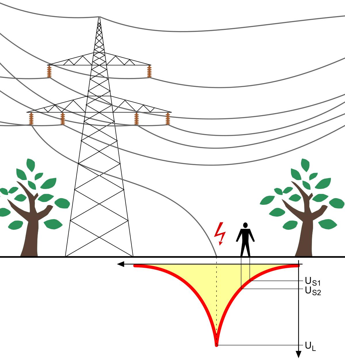 Phenomenal Stray Voltage Wikipedia Wiring Cloud Apomsimijknierdonabenoleattemohammedshrineorg