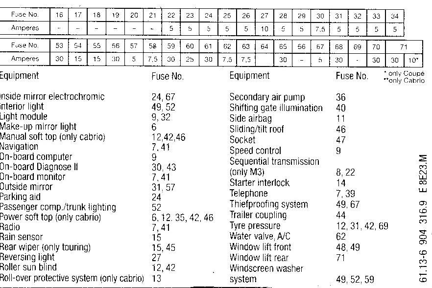 e46 g box fuse - wiring diagram doug-note-a -  doug-note-a.agriturismoduemadonne.it  agriturismoduemadonne.it