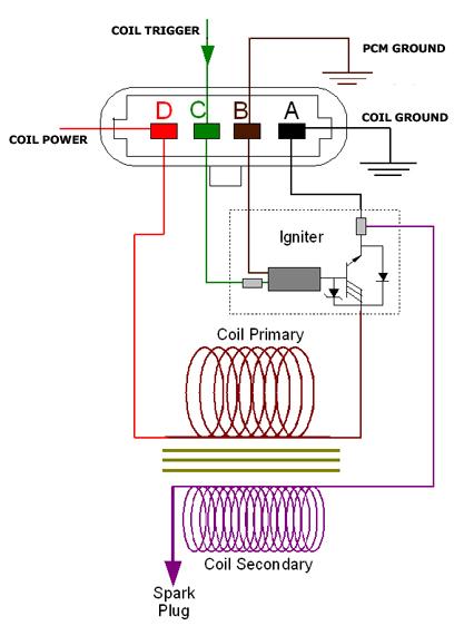 ga_9477] lq4 coils wire harness diagram  dext lious ogeno faun etic numap pala jebrp dext wigeg mohammedshrine  librar wiring 101