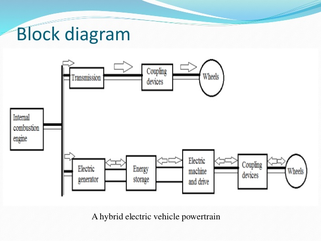 Incredible Electric And Hybrid Vehicles Wiring Cloud Staixaidewilluminateatxorg
