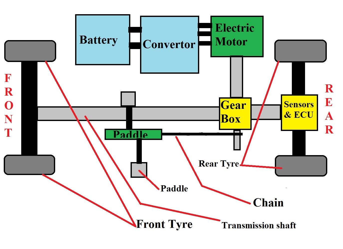 Astounding Car Block Diagram Wiring Diagram Wiring Cloud Staixaidewilluminateatxorg