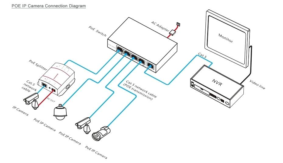 Cat5e Wiring Diagram For Nvr - Wiring Diagram •wiring diagram