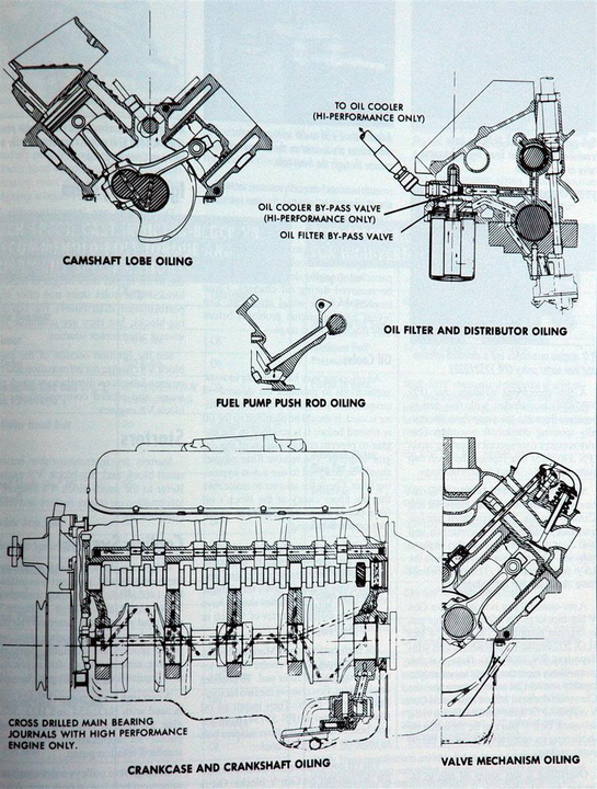 kc_8908] diagram together with chevy 350 oil flow diagram on chevy 350  engine download diagram  vesi inifo dhjem grebs exxlu gue45 sieg opein mohammedshrine librar wiring  101