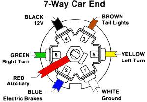 [QNCB_7524]  GY_2736] 7 Way Trailer Hitch Wiring Diagram Download Diagram | 7 Way Car Plug Wiring Diagram |  | Drosi Numap Mohammedshrine Librar Wiring 101