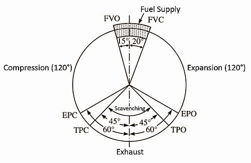 Al 3975 Stroke Engine Diagram 4 Four Stroke Motor Diagram Schematic Wiring