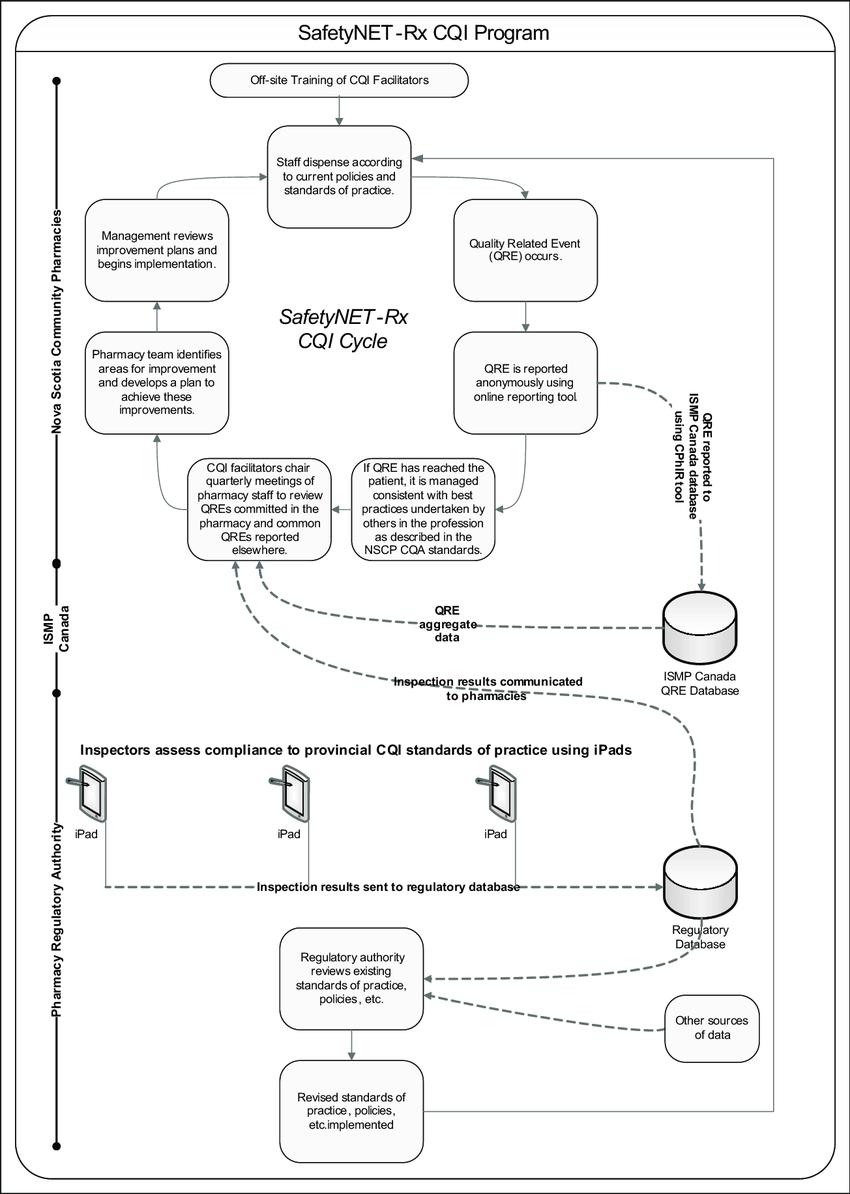 Excellent The Safetynet Rx Cqi Program Download Scientific Diagram Wiring Cloud Vieworaidewilluminateatxorg