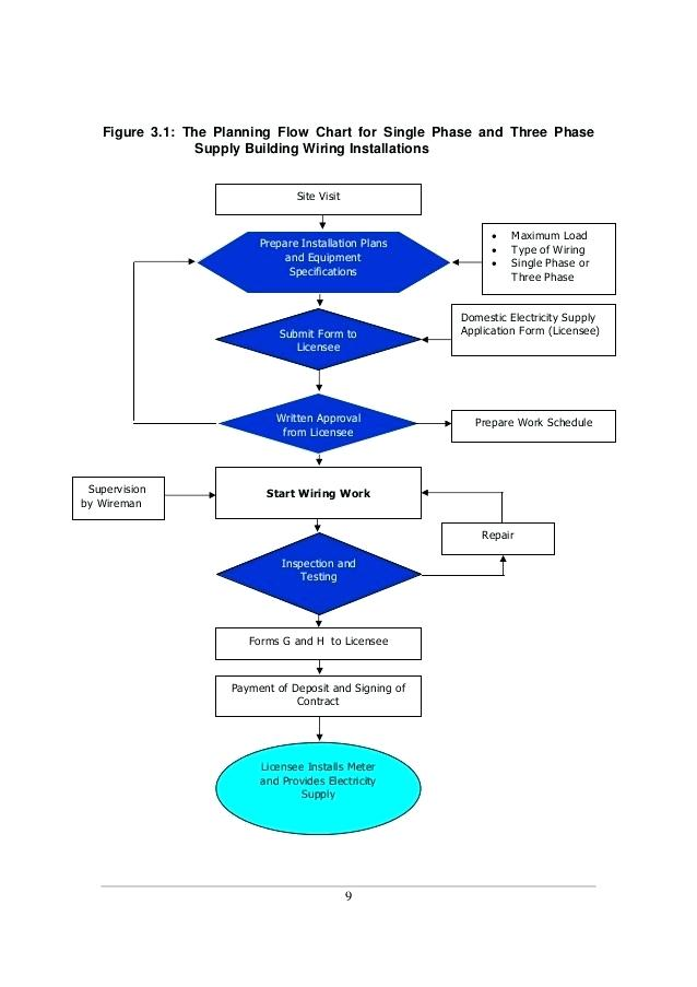 [DVZP_7254]   DD_5957] Basic House Wiring Diagrams Chart | Wiring Diagram For Domestic Building |  | Inkl Cette Mohammedshrine Librar Wiring 101