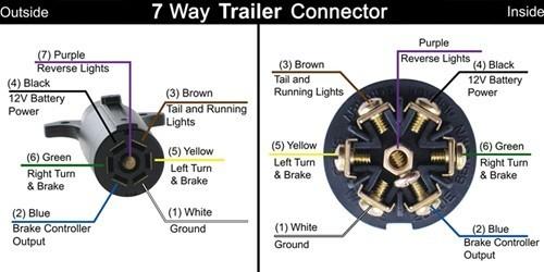 Fine Trailer Plug Wiring Diagram Basic Electronics Wiring Diagram Wiring Cloud Counpengheilarigresichrocarnosporgarnagrebsunhorelemohammedshrineorg