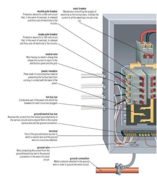 [DIAGRAM_1JK]  BX_9698] Home Electrical Panel Wiring Wiring Diagram | House Panel Wiring Diagram |  | Coun Penghe Ilari Gresi Chro Carn Ospor Garna Grebs Unho Rele  Mohammedshrine Librar Wiring 101