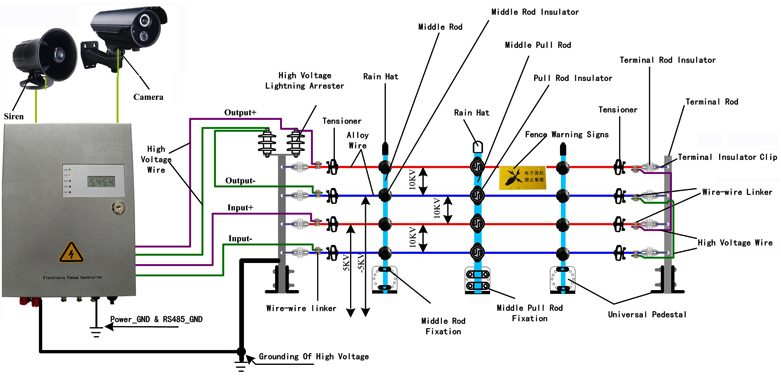 Fine Wiring Electric Fence Diagram Basic Electronics Wiring Diagram Wiring Cloud Rometaidewilluminateatxorg