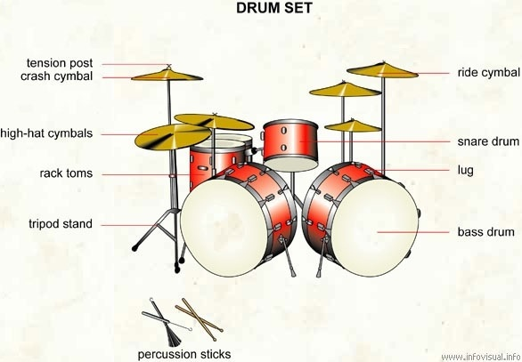 Sensational Drum Set Diagram Drumcringepics Wiring Cloud Rineaidewilluminateatxorg