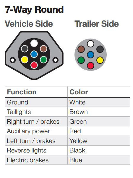 Wondrous The Ins And Outs Of Vehicle And Trailer Wiring Wiring Cloud Licukaidewilluminateatxorg