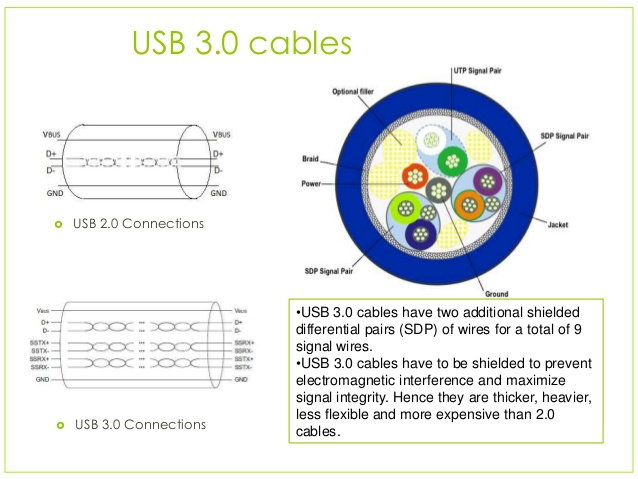 Usb 3.0 Cable Wiring Diagram from static-assets.imageservice.cloud