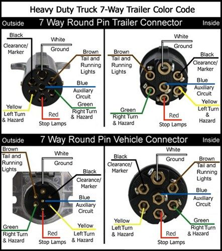 Excellent 7 Way Trailer Diagram How To Check Horse Trailer Wiring Horses Wiring Cloud Domeilariaidewilluminateatxorg