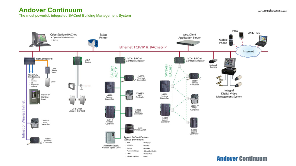 lo_7331] wiring diagram building automation system schematic wiring  over brece cosm sapebe mohammedshrine librar wiring 101