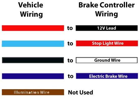 Agility Trailer Brake Controller Wiring Diagram from static-assets.imageservice.cloud