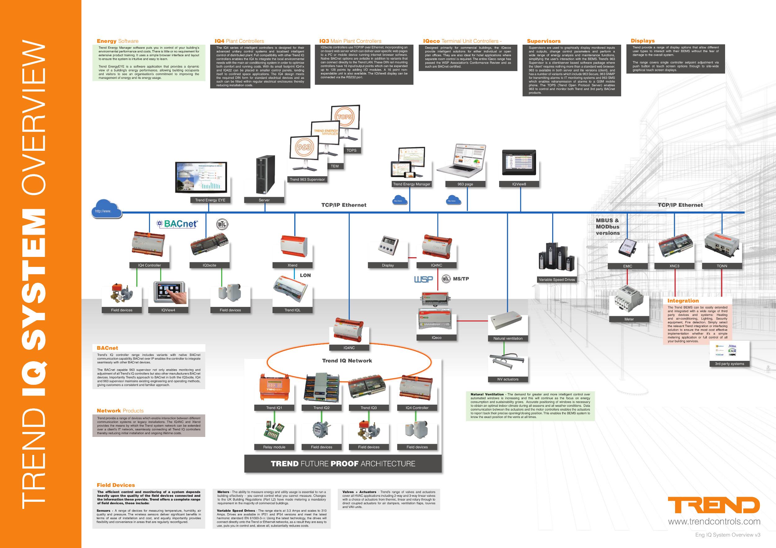NE_4019] Building Management System Wiring Diagram Free DiagramElae Inoma Mopar Wedab Wigeg Mohammedshrine Librar Wiring 101