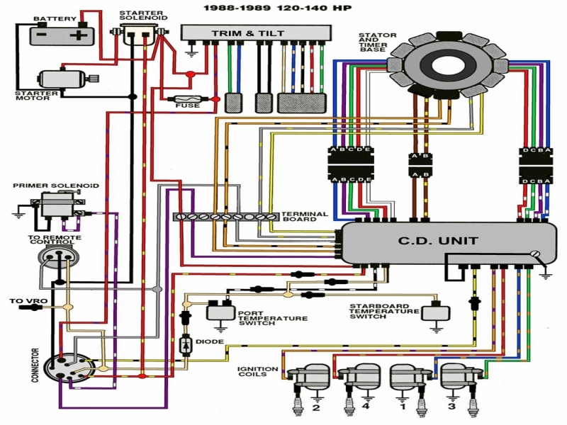 Evinrude Ignition Switch Wiring Diagram from static-assets.imageservice.cloud