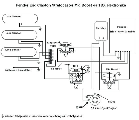 fender eric clapton stratocaster wiring diagram 95 bmw 525i