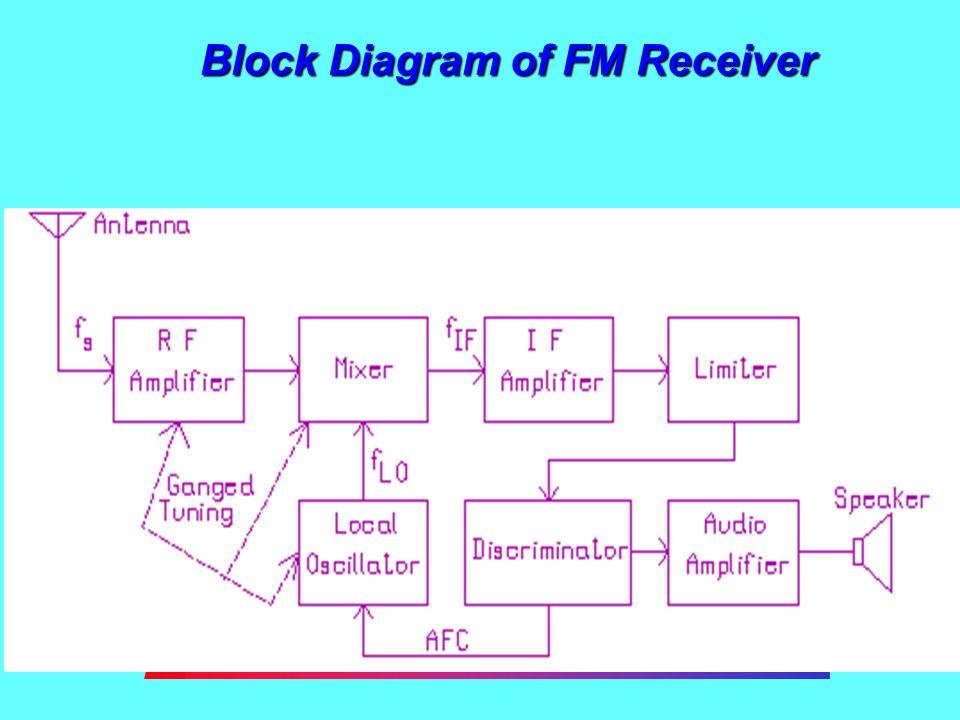 BX_0392] Superheterodyne Receiver Block Diagram Wiring DiagramRomet Dness Xortanet Emba Mohammedshrine Librar Wiring 101