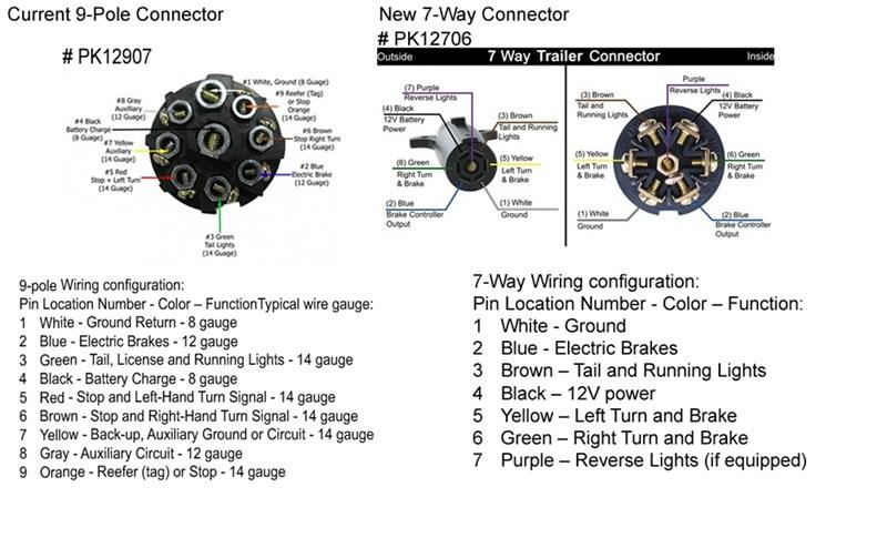 Cool Trailer Wiring Diagram 9 Pin Basic Electronics Wiring Diagram Wiring Cloud Dulfrecoveryedborg