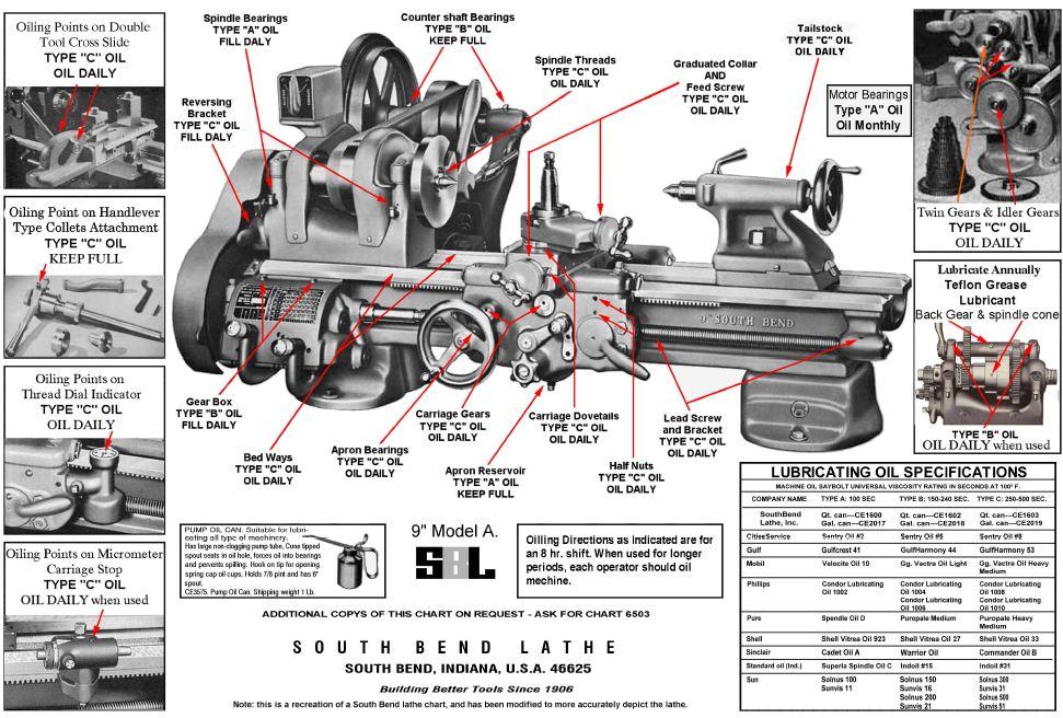 fh_5855] wiring diagram south bend lathe south bend lathe motor ...  rimen wedab anal inki mohammedshrine librar wiring 101