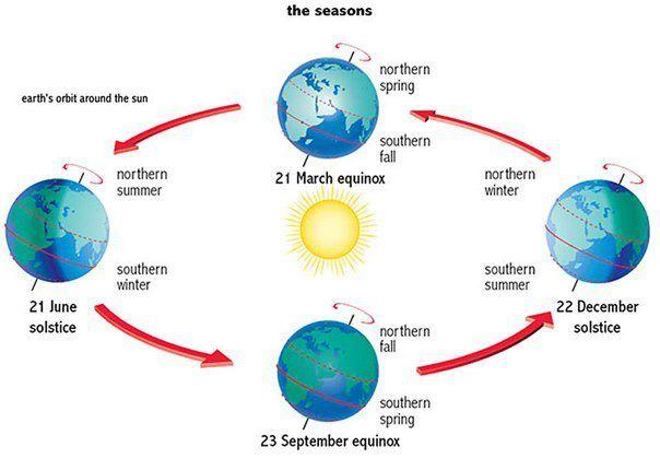 CX_6668] Diagram Of A Spring Solstice Schematic WiringTixat Athid Kicep Mohammedshrine Librar Wiring 101