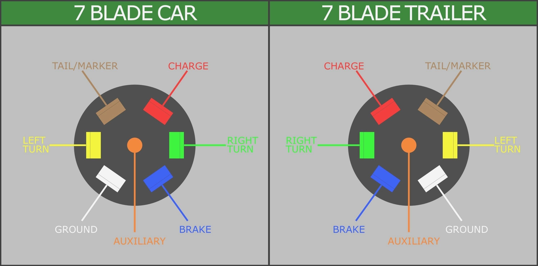 VF_5497] Round Trailer Plug Wiring Diagram 7 Pin Conector PollukHutpa Unpr Viewor Mohammedshrine Librar Wiring 101
