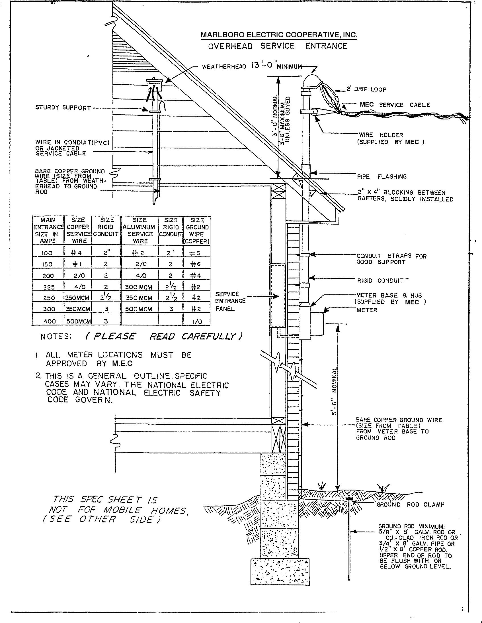 Service Entrance Wiring Diagram