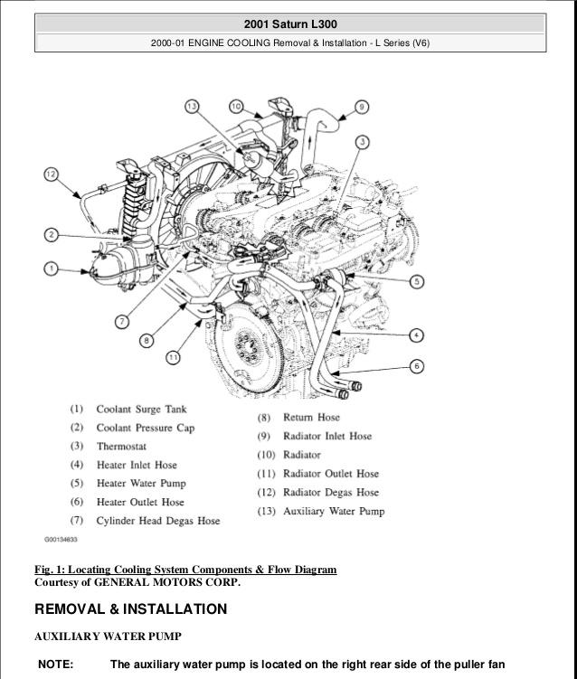 NL_6157] 2002 Saturn Sl Engine Diagram Wiring DiagramTobiq Itis Barep Lite Cajos Mohammedshrine Librar Wiring 101