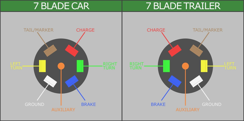 Astonishing Seven Pin Plug Wiring Dodge Truck Wiring Diagram Data Val Wiring Cloud Filiciilluminateatxorg