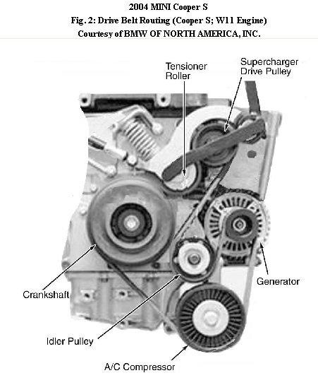 MM_6613] 2004 Mini Cooper Engine Diagram Free DiagramAriot Coun Cosm Isra Mohammedshrine Librar Wiring 101
