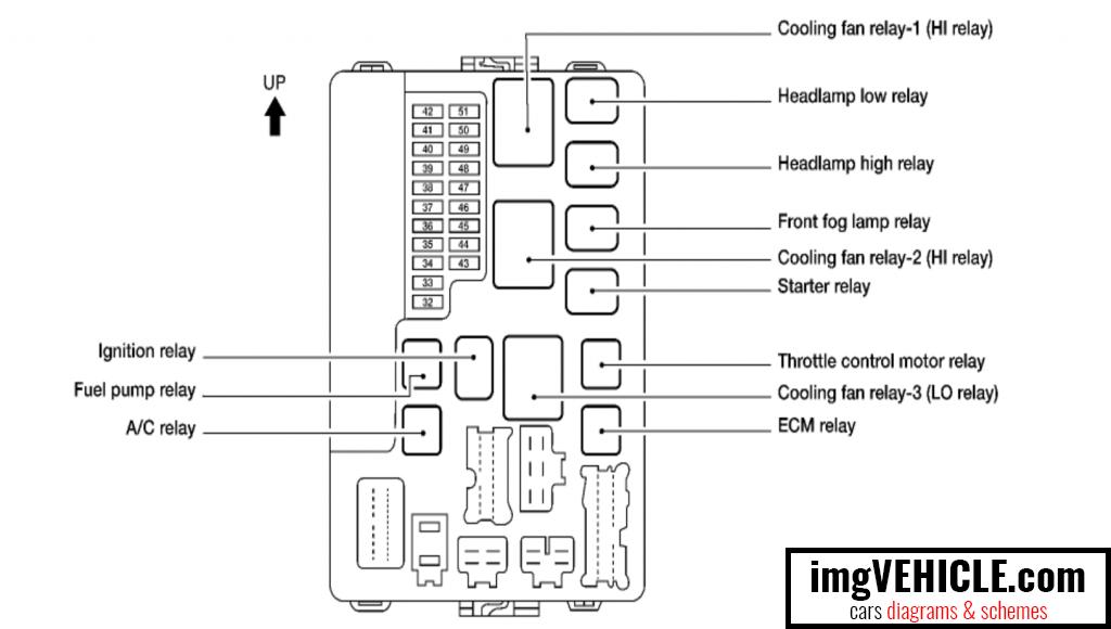 Astonishing Nissan Fuse Box Diagram Wiring Diagram Wiring Cloud Vieworaidewilluminateatxorg