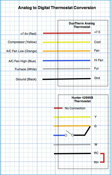 Fa 0894 Wire Thermostat Wiring Color Code Duotherm Analog To Hunter Digital Wiring Diagram
