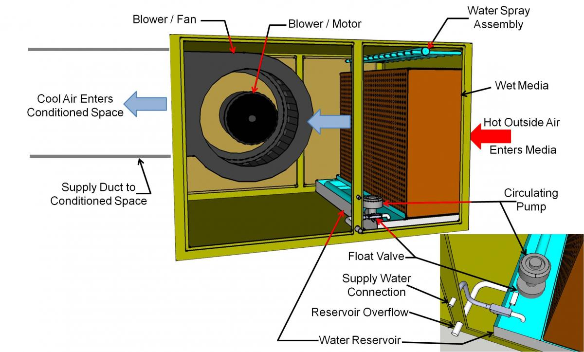 Groovy Frost Line Swamp Cooler Motor Wiring Diagram Wiring Library Wiring Cloud Uslyletkolfr09Org