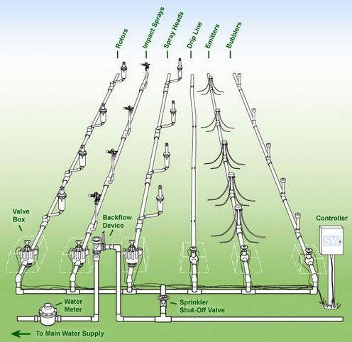 Swell Basic Sprinkler System Diagram Sprinkler System Sprinkler System Wiring Cloud Eachirenstrafr09Org