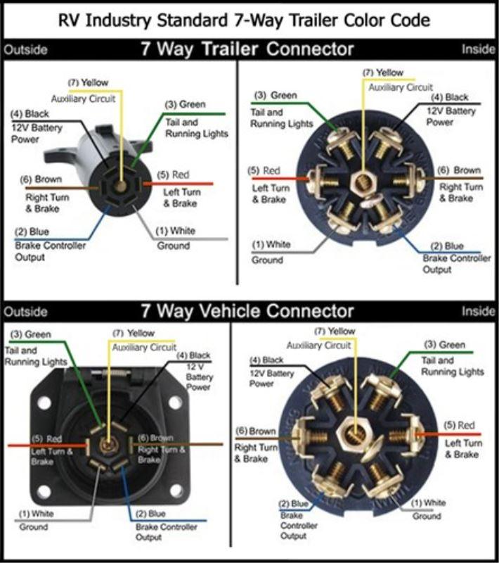 7 way electrical wire diagram fv 6214  wire round trailer wiring diagram likewise 7 way trailer  wire round trailer wiring diagram