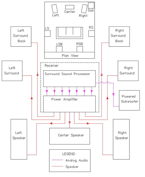 WT_2724] Home Theater Systems Wiring Diagrams Home Theater Wiring Diagram  Download Diagram | Speaker Wiring Diagram Room |  | Coun Pneu Wedab Emba Mohammedshrine Librar Wiring 101