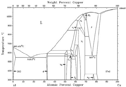 Miraculous Ti Cu Phase Diagram Auto Electrical Wiring Diagram Wiring Cloud Gufailluminateatxorg