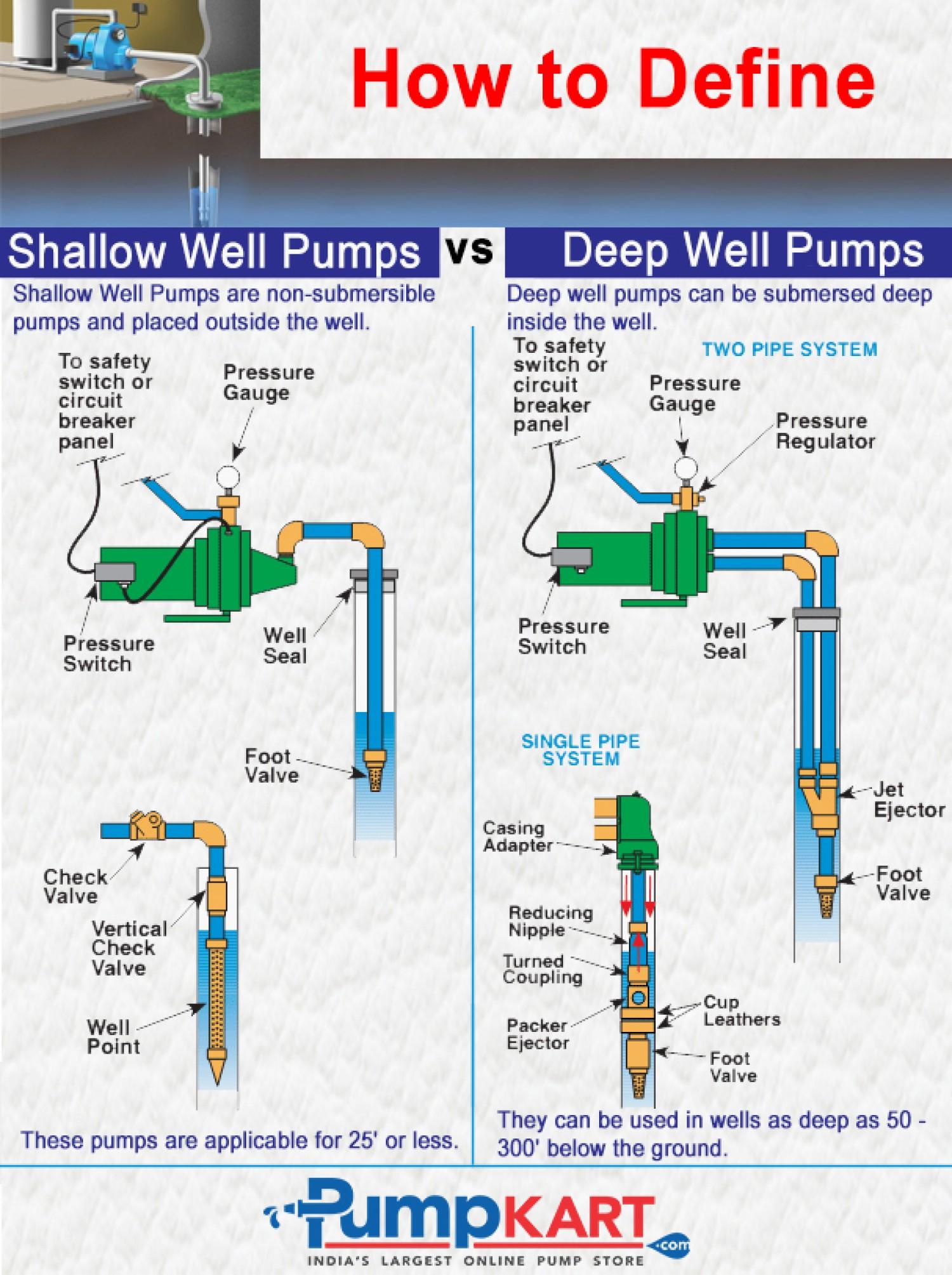 HK_7259] Well Pump Diagram Download DiagramIstic Eatte Rosz Rimen Wigeg Mohammedshrine Librar Wiring 101