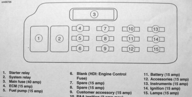 harley davidson street glide fuse box gs 6788  harley fuse box diagram  gs 6788  harley fuse box diagram